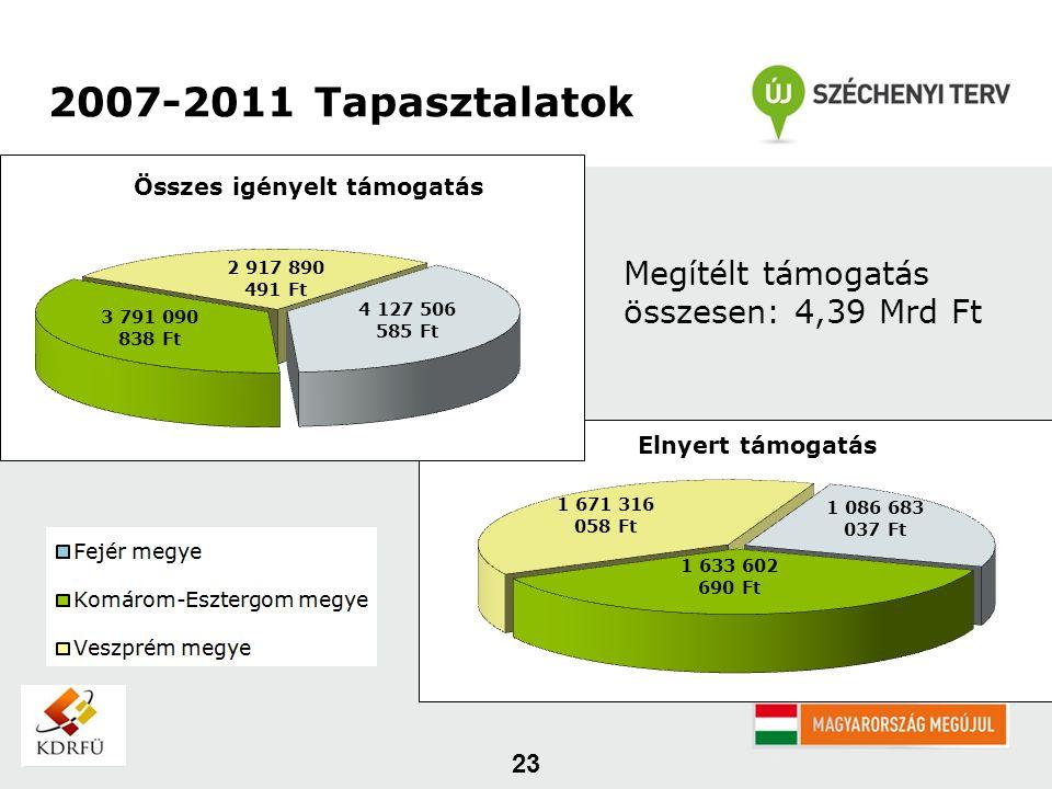 23 2007-2011 Tapasztalatok Megítélt támogatás összesen: 4,39 Mrd Ft