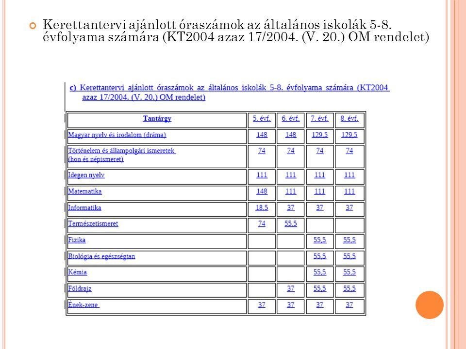 Kerettantervi ajánlott óraszámok az általános iskolák 5-8.