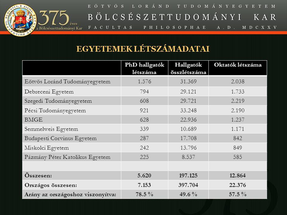 EGYETEMEK LÉTSZÁMADATAI PhD hallgatók létszáma Hallgatók összlétszáma Oktatók létszáma Eötvös Loránd Tudományegyetem1.57631.3692.038 Debreceni Egyetem79429.1211.733 Szegedi Tudományegyetem60829.7212.219 Pécsi Tudományegyetem92133.2482.190 BMGE62822.9361.237 Semmelweis Egyetem33910.6891.171 Budapesti Corvinus Egyetem28717.708842 Miskolci Egyetem24213.796849 Pázmány Péter Katolikus Egyetem2258.537585 Összesen:5.620197.12512.864 Országos összesen:7.153397.70422.376 Arány az országoshoz viszonyítva:78.5 %49.6 %57.5 %