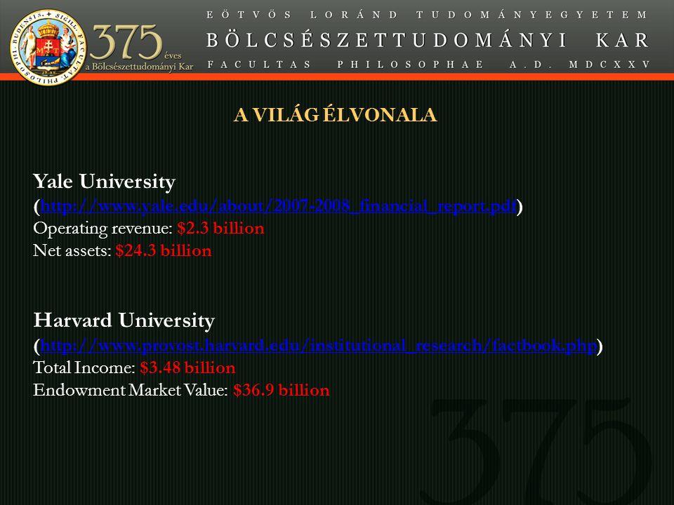 Minta Yale University (http://www.yale.edu/about/2007-2008_financial_report.pdf)http://www.yale.edu/about/2007-2008_financial_report.pdf Operating revenue: $2.3 billion Net assets: $24.3 billion Harvard University (http://www.provost.harvard.edu/institutional_research/factbook.php)http://www.provost.harvard.edu/institutional_research/factbook.php Total Income: $3.48 billion Endowment Market Value: $36.9 billion A VILÁG ÉLVONALA