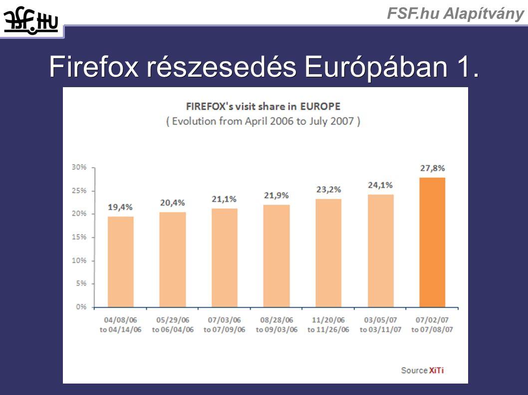 FSF.hu Alapítvány Firefox részesedés Európában 1.