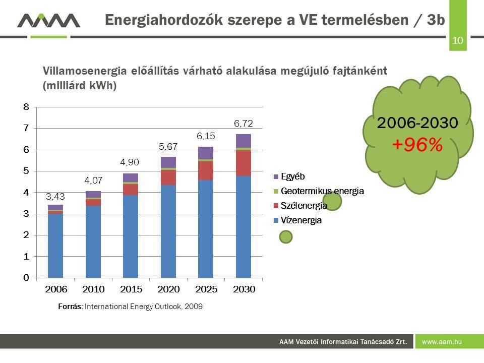 10 Energiahordozók szerepe a VE termelésben / 3b 2006-2030 +96% Forrás: International Energy Outlook, 2009 Villamosenergia előállítás várható alakulása megújuló fajtánként (milliárd kWh)
