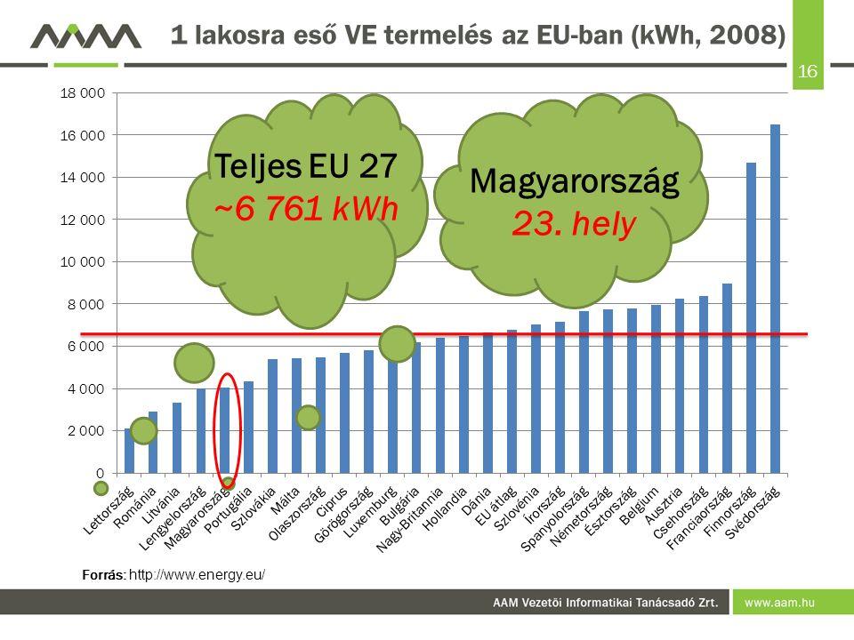 16 1 lakosra eső VE termelés az EU-ban (kWh, 2008) Forrás: http://www.energy.eu/ Teljes EU 27 ~6 761 kWh Magyarország 23. hely
