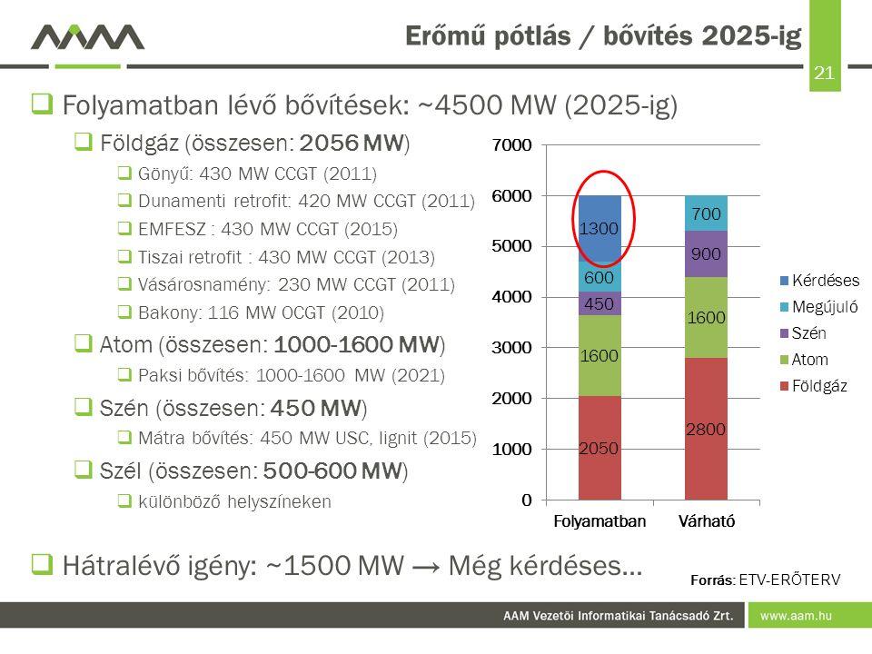 21 Erőmű pótlás / bővítés 2025-ig  Folyamatban lévő bővítések: ~4500 MW (2025-ig)  Földgáz (összesen: 2056 MW)  Gönyű: 430 MW CCGT (2011)  Dunamenti retrofit: 420 MW CCGT (2011)  EMFESZ : 430 MW CCGT (2015)  Tiszai retrofit : 430 MW CCGT (2013)  Vásárosnamény: 230 MW CCGT (2011)  Bakony: 116 MW OCGT (2010)  Atom (összesen: 1000-1600 MW)  Paksi bővítés: 1000-1600 MW (2021)  Szén (összesen: 450 MW)  Mátra bővítés: 450 MW USC, lignit (2015)  Szél (összesen: 500-600 MW)  különböző helyszíneken  Hátralévő igény: ~1500 MW → Még kérdéses… Forrás: ETV-ERŐTERV