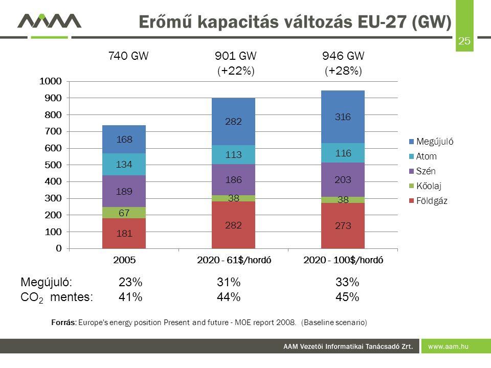 25 Erőmű kapacitás változás EU-27 (GW) Megújuló:23%31% 33% CO 2 mentes:41%44% 45% Forrás: Europe's energy position Present and future - MOE report 200
