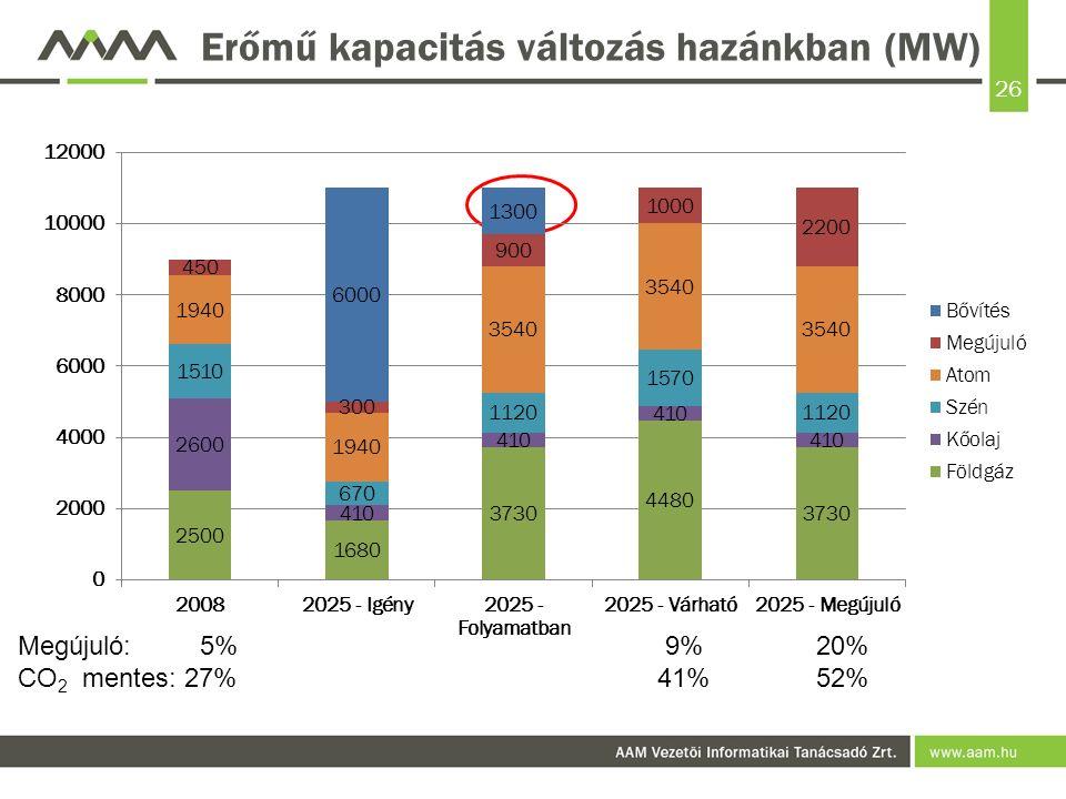 26 Erőmű kapacitás változás hazánkban (MW) Megújuló: 5% 9% 20% CO 2 mentes: 27%41% 52%
