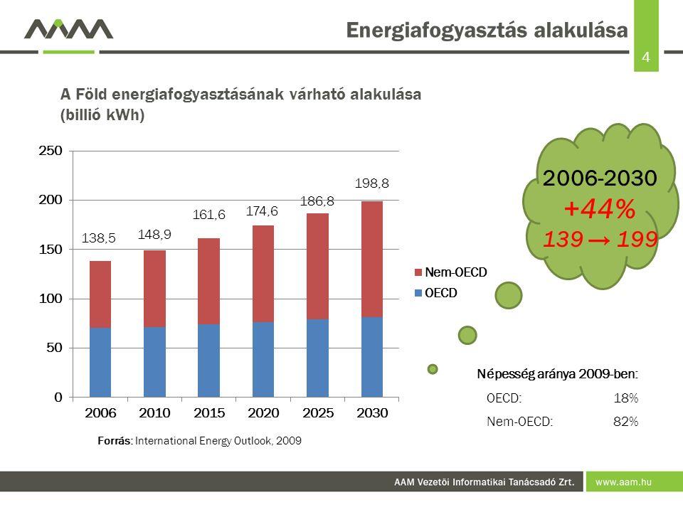 4 Energiafogyasztás alakulása Forrás: International Energy Outlook, 2009 2006-2030 +44% 139 → 199 A Föld energiafogyasztásának várható alakulása (billió kWh) Népesség aránya 2009-ben: OECD:18% Nem-OECD:82%