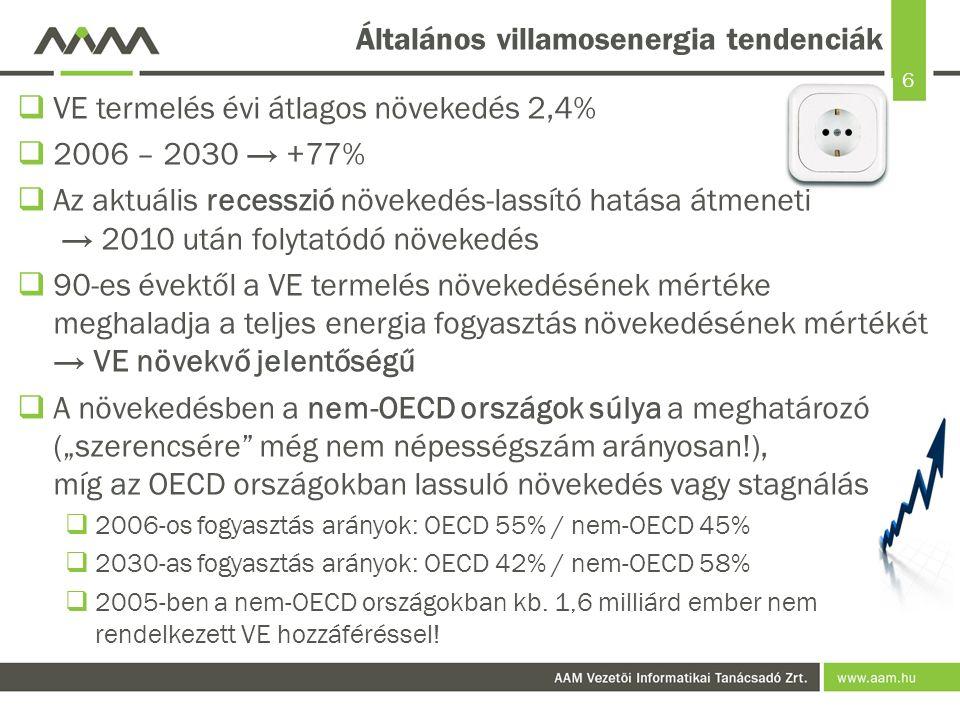 6 Általános villamosenergia tendenciák  VE termelés évi átlagos növekedés 2,4%  2006 – 2030 → +77%  Az aktuális recesszió növekedés-lassító hatása
