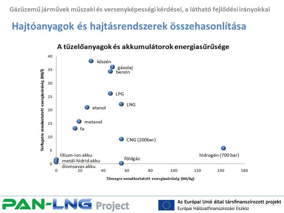 Gázüzemű járművek műszaki és versenyképességi kérdései, a látható fejlődési irányokkal Hajtóanyagok és hajtásrendszerek összehasonlítása