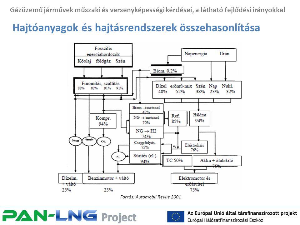 Gázüzemű járművek műszaki és versenyképességi kérdései, a látható fejlődési irányokkal Hajtóanyagok és hajtásrendszerek összehasonlítása Forrás: Automobil Revue 2001