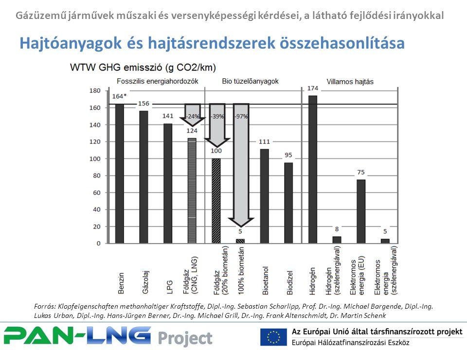 Gázüzemű járművek műszaki és versenyképességi kérdései, a látható fejlődési irányokkal Hajtóanyagok és hajtásrendszerek összehasonlítása Forrás: Klopfeigenschaften methanhaltiger Kraftstoffe, Dipl.-Ing.