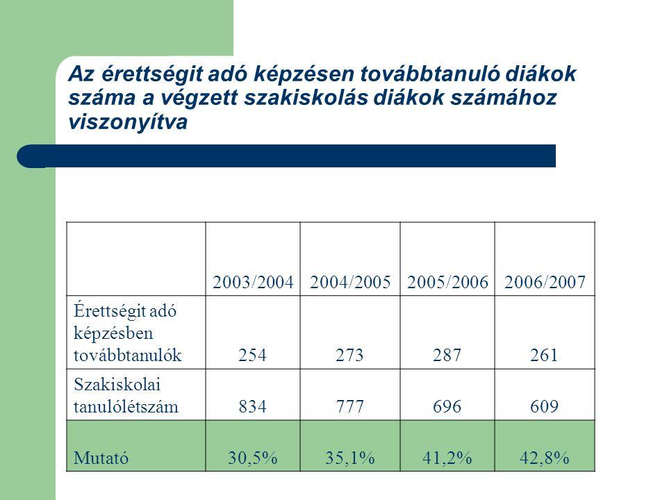 Az érettségit adó képzésen továbbtanuló diákok száma a végzett szakiskolás diákok számához viszonyítva 2003/20042004/20052005/2006 2006/2007 Érettségit adó képzésben továbbtanulók254273287 261 Szakiskolai tanulólétszám834777696 609 Mutató30,5%35,1%41,2% 42,8%