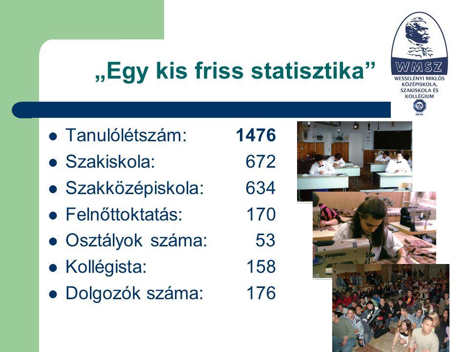"""""""Egy kis friss statisztika Tanulólétszám:1476 Szakiskola: 672 Szakközépiskola: 634 Felnőttoktatás: 170 Osztályok száma: 53 Kollégista: 158 Dolgozók száma: 176"""
