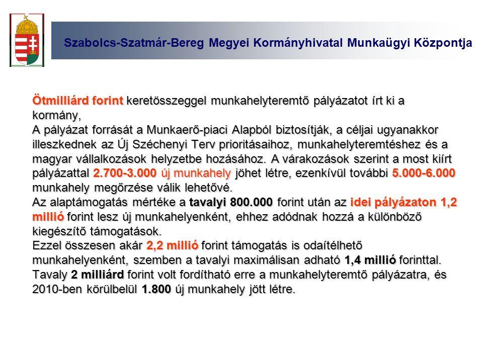 Szabolcs-Szatmár-Bereg Megyei Kormányhivatal Munkaügyi Központja Ötmilliárd forint keretösszeggel munkahelyteremtő pályázatot írt ki a kormány, A pályázat forrását a Munkaerő-piaci Alapból biztosítják, a céljai ugyanakkor illeszkednek az Új Széchenyi Terv prioritásaihoz, munkahelyteremtéshez és a magyar vállalkozások helyzetbe hozásához.