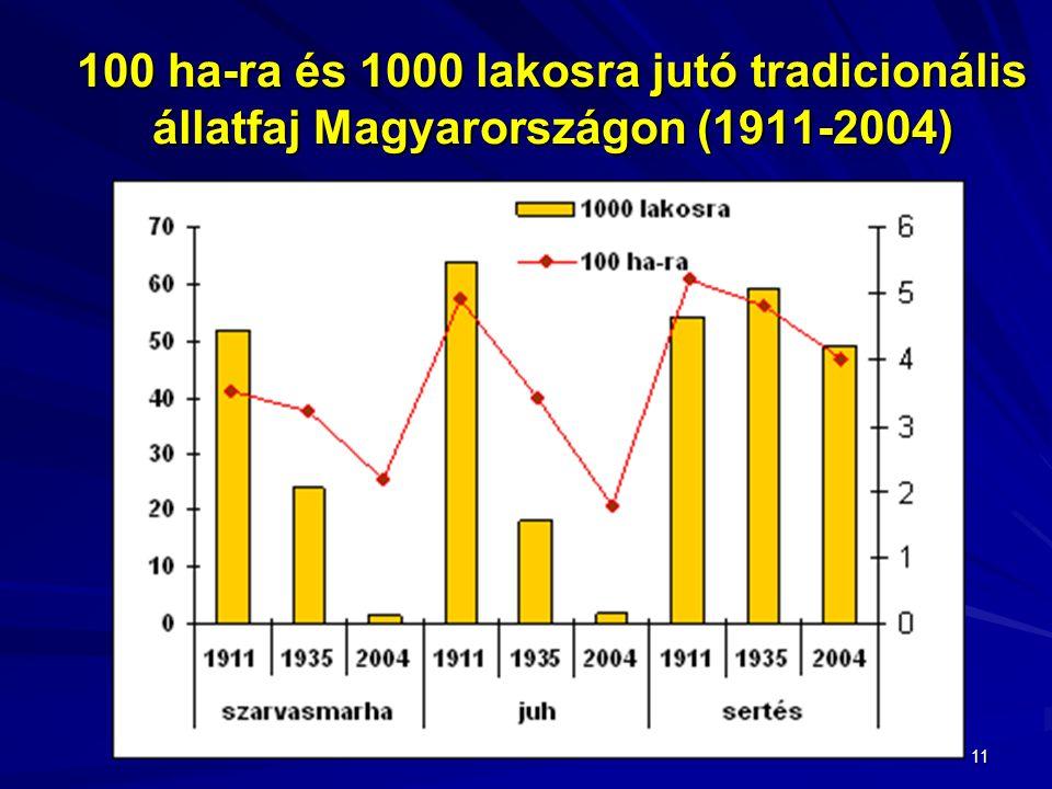 11 100 ha-ra és 1000 lakosra jutó tradicionális állatfaj Magyarországon (1911-2004)