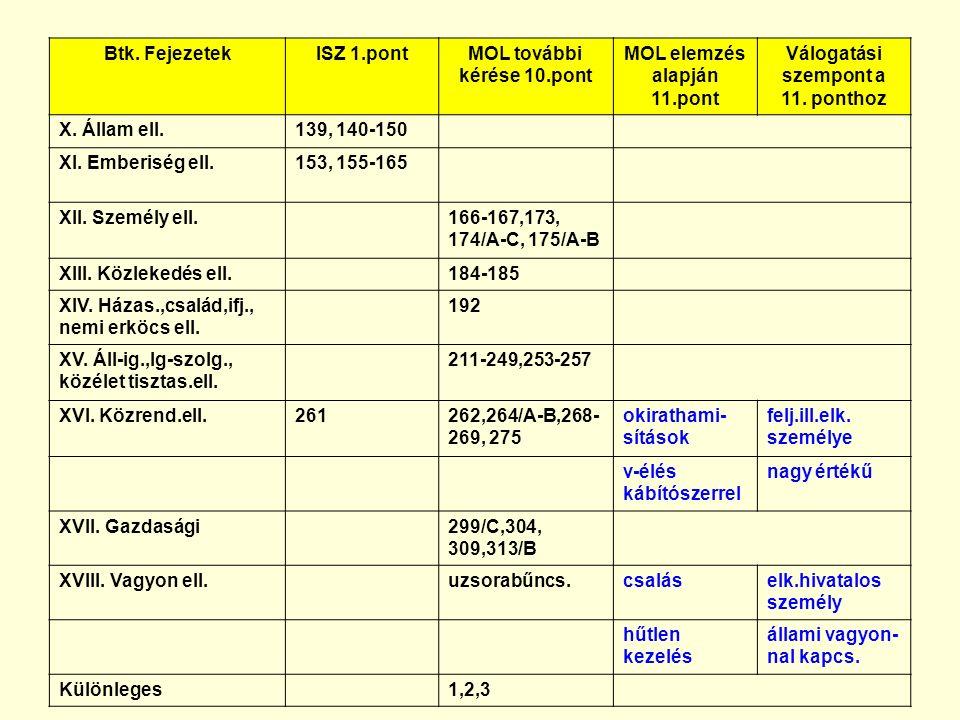 Btk. FejezetekISZ 1.pontMOL további kérése 10.pont MOL elemzés alapján 11.pont Válogatási szempont a 11. ponthoz X. Állam ell.139, 140-150 XI. Emberis