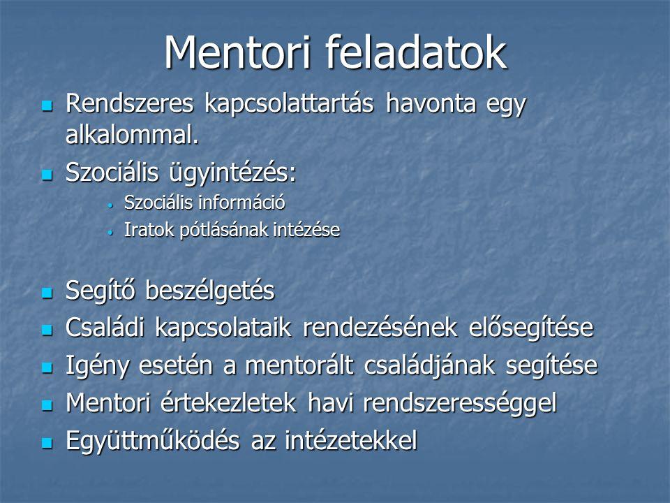 Célok A mentorálltjaink folyamatos motiválása A mentorálltjaink folyamatos motiválása Meglévő kompetenciáik megtartásának elősegítése Meglévő kompetenciáik megtartásának elősegítése Ösztönözni őket a képzéseken, tréningeken való részvételeken Ösztönözni őket a képzéseken, tréningeken való részvételeken Bíztatni őket szabadidejük hasznos eltöltésére, minél több foglalkozáson való részvételre Bíztatni őket szabadidejük hasznos eltöltésére, minél több foglalkozáson való részvételre