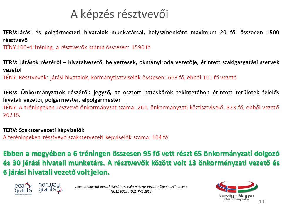 """""""Önkormányzati kapacitásépítés norvég‐magyar együttműködéssel projekt HU11-0005-HU11-PP1-2013 A képzés résztvevői TERV:Járási és polgármesteri hivatalok munkatársai, helyszínenként maximum 20 fő, összesen 1500 résztvevő TÉNY:100+1 tréning, a résztvevők száma összesen: 1590 fő TERV: Járások részéről – hivatalvezető, helyettesek, okmányiroda vezetője, érintett szakigazgatási szervek vezetői TÉNY: Résztvevők: járási hivatalok, kormánytisztviselők összesen: 663 fő, ebből 101 fő vezető TERV: Önkormányzatok részéről: jegyző, az osztott hatáskörök tekintetében érintett területek felelős hivatali vezetői, polgármester, alpolgármester TÉNY: A tréningeken részvevő önkormányzat száma: 264, önkormányzati köztisztviselő: 823 fő, ebből vezető 262 fő."""