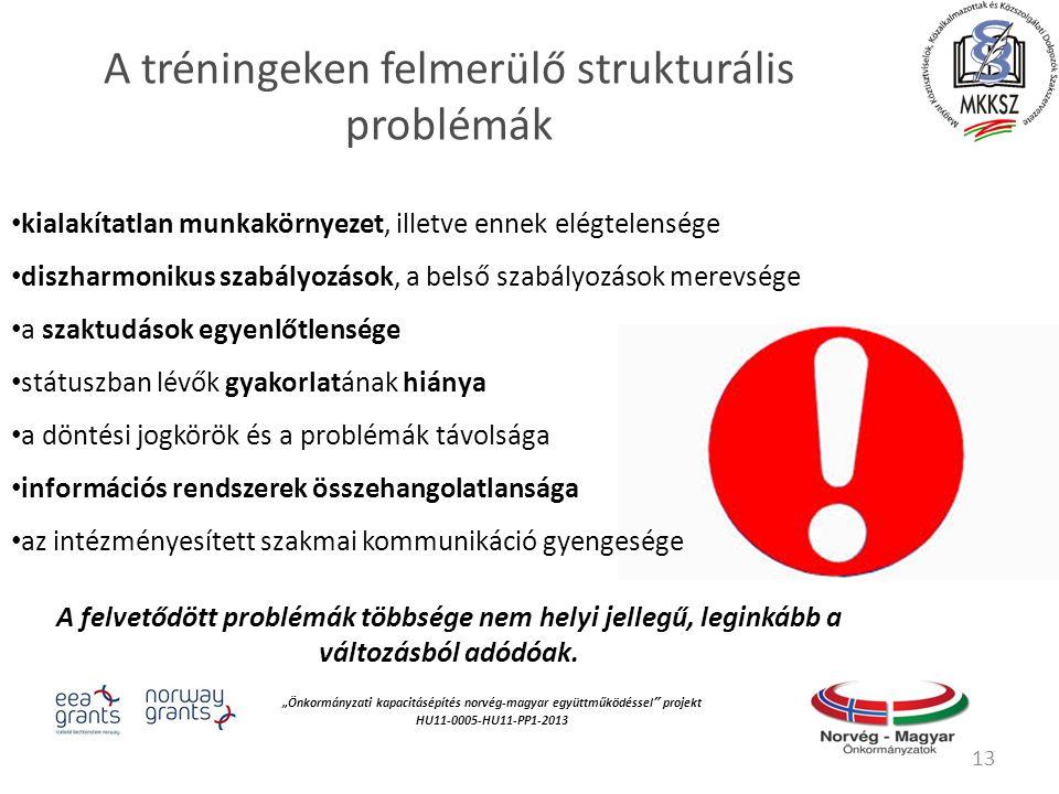 """""""Önkormányzati kapacitásépítés norvég‐magyar együttműködéssel projekt HU11-0005-HU11-PP1-2013 A tréningeken felmerülő strukturális problémák kialakítatlan munkakörnyezet, illetve ennek elégtelensége diszharmonikus szabályozások, a belső szabályozások merevsége a szaktudások egyenlőtlensége státuszban lévők gyakorlatának hiánya a döntési jogkörök és a problémák távolsága információs rendszerek összehangolatlansága az intézményesített szakmai kommunikáció gyengesége A felvetődött problémák többsége nem helyi jellegű, leginkább a változásból adódóak."""