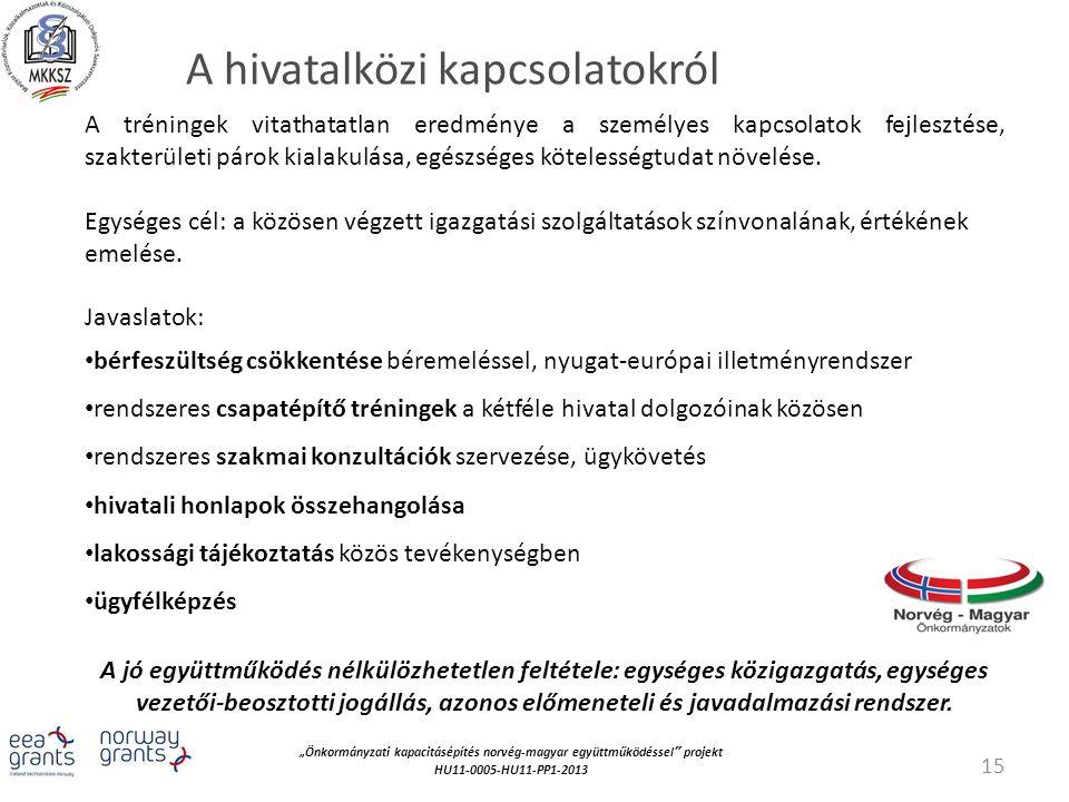 """""""Önkormányzati kapacitásépítés norvég‐magyar együttműködéssel projekt HU11-0005-HU11-PP1-2013 A hivatalközi kapcsolatokról A tréningek vitathatatlan eredménye a személyes kapcsolatok fejlesztése, szakterületi párok kialakulása, egészséges kötelességtudat növelése."""
