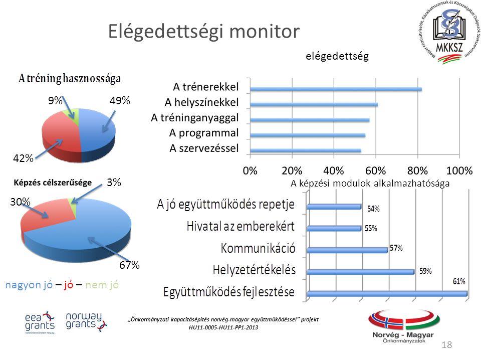 """""""Önkormányzati kapacitásépítés norvég‐magyar együttműködéssel projekt HU11-0005-HU11-PP1-2013 Elégedettségi monitor 18 nagyon jó – jó – nem jó 49% 42% 9% 67% 3% 30% elégedettség A képzési modulok alkalmazhatósága"""