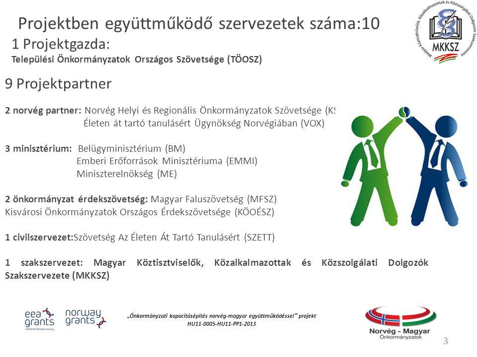 """""""Önkormányzati kapacitásépítés norvég‐magyar együttműködéssel projekt HU11-0005-HU11-PP1-2013 9 Projektpartner 2 norvég partner: Norvég Helyi és Regionális Önkormányzatok Szövetsége (KS) Életen át tartó tanulásért Ügynökség Norvégiában (VOX) 3 minisztérium: Belügyminisztérium (BM) Emberi Erőforrások Minisztériuma (EMMI) Miniszterelnökség (ME) 2 önkormányzat érdekszövetség: Magyar Faluszövetség (MFSZ) Kisvárosi Önkormányzatok Országos Érdekszövetsége (KÖOÉSZ) 1 civilszervezet:Szövetség Az Életen Át Tartó Tanulásért (SZETT) 1 szakszervezet: Magyar Köztisztviselők, Közalkalmazottak és Közszolgálati Dolgozók Szakszervezete (MKKSZ) 3 Projektben együttműködő szervezetek száma:10 1 Projektgazda: Települési Önkormányzatok Országos Szövetsége (TÖOSZ)"""