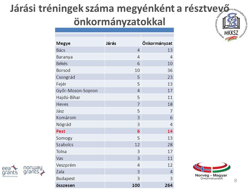 8 MegyeJárásÖnkormányzat Bács413 Baranya44 Békés610 Borsod1036 Csongrád523 Fejér513 Győr-Moson-Sopron417 Hajdú-Bihar511 Heves718 Jász57 Komárom36 Nógrád34 Pest614 Somogy513 Szabolcs1228 Tolna317 Vas311 Veszprém412 Zala34 Budapest33 összesen100264 Járási tréningek száma megyénként a résztvevő önkormányzatokkal