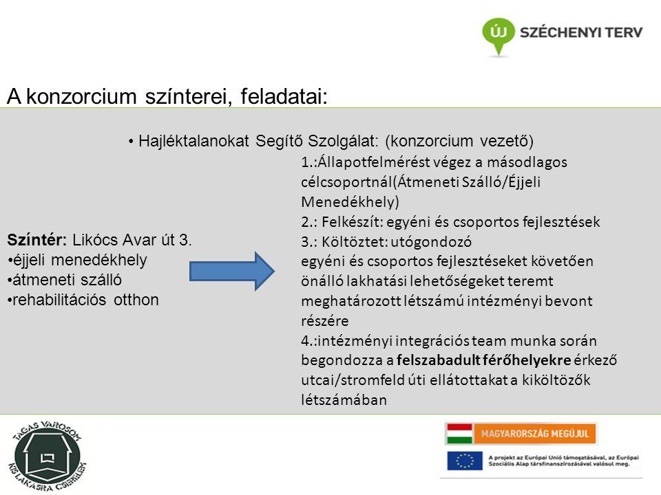 Összegzésképp: az egyéni fejlesztési tervek 80%-a az elsődleges célcsoportból kerül bevonásra 20%-uk pedig a másodlagos célcsoportból a célcsoporthoz tartozást igazolni szükséges, és további feltételeknek kell megfelelni Győrben 74 főnek készül az elsődleges célcsoportból fejlesztési terv és 20 főnek a másodlagos célcsoportból Mosonmagyaróváron 3 fő esetében készül az elsődleges célcsoportból fejlesztési terv és 3 főnek a másodlagosból Projekt vállalásai: Összesen: 100 egyéni fejlesztési terv készül