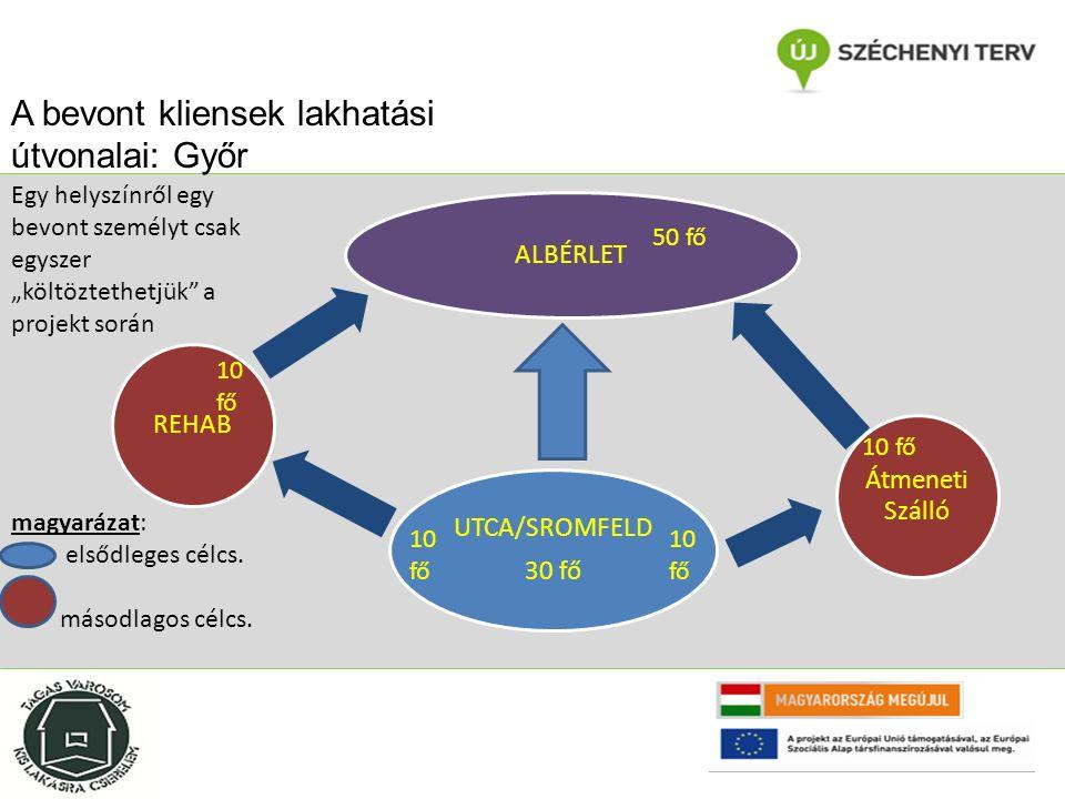 """A bevont kliensek lakhatási útvonalai: Győr REHAB ALBÉRLET Átmeneti Szálló UTCA/SROMFELD 30 fő Egy helyszínről egy bevont személyt csak egyszer """"költöztethetjük a projekt során magyarázat: elsődleges célcs."""