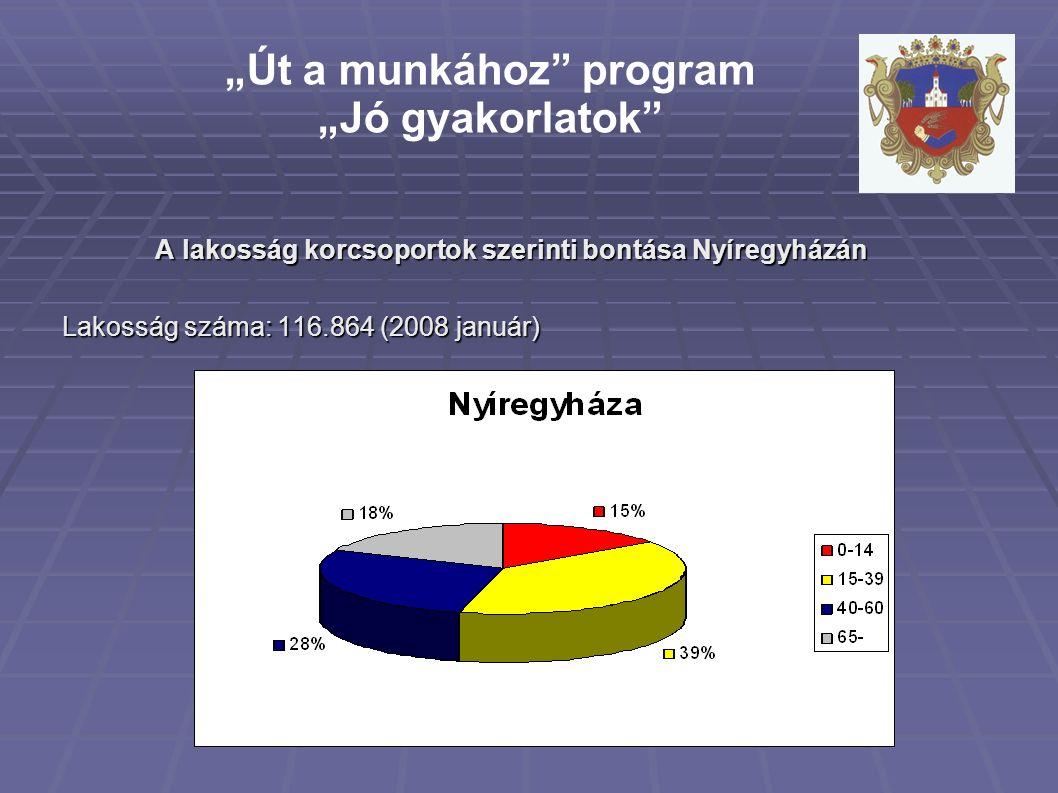 """A lakosság korcsoportok szerinti bontása Nyíregyházán Lakosság száma: 116.864 (2008 január) """"Út a munkához program """"Jó gyakorlatok"""