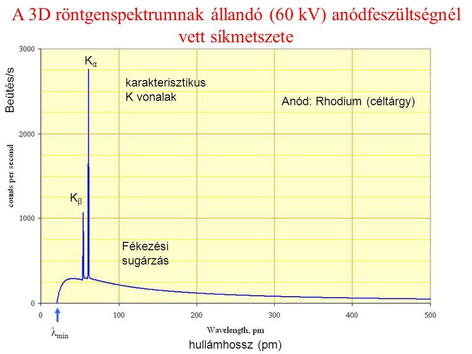 λ min Fékezési sugárzás karakterisztikus K vonalak A 3D röntgenspektrumnak állandó (60 kV) anódfeszültségnél vett síkmetszete KαKα KβKβ Anód: Rhodium (céltárgy) hullámhossz (pm) Beütés/s