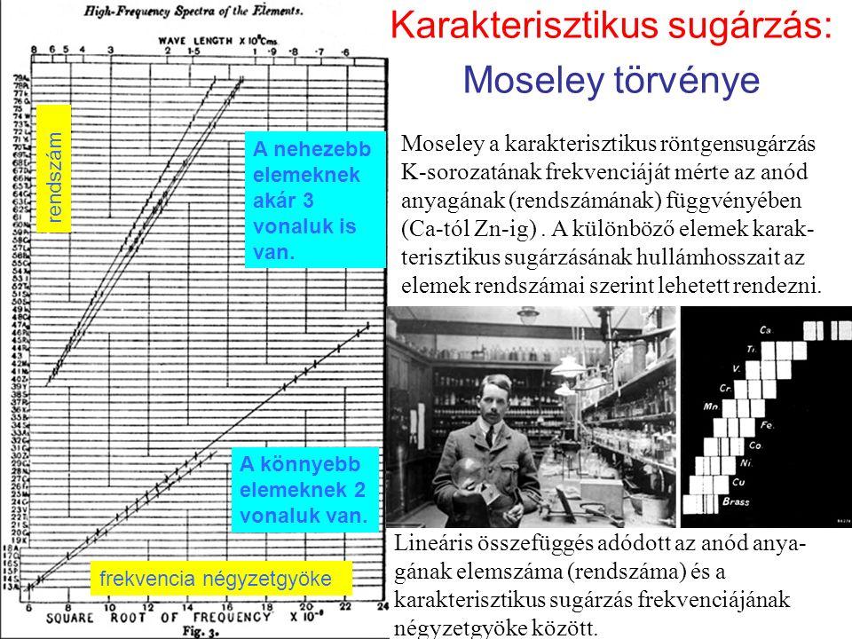 Karakterisztikus sugárzás: Moseley törvénye Moseley a karakterisztikus röntgensugárzás K-sorozatának frekvenciáját mérte az anód anyagának (rendszámának) függvényében (Ca-tól Zn-ig).