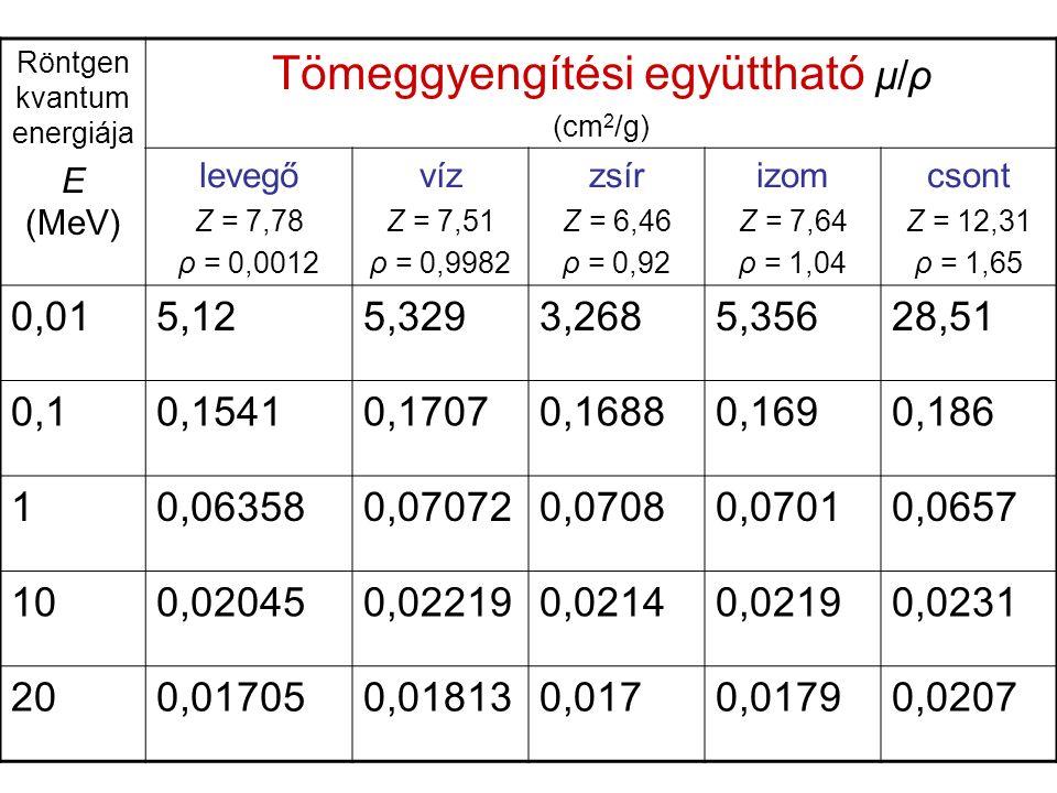 Röntgen kvantum energiája E (MeV) Tömeggyengítési együttható μ/ρ (cm 2 /g) levegő Z = 7,78 ρ = 0,0012 víz Z = 7,51 ρ = 0,9982 zsír Z = 6,46 ρ = 0,92 izom Z = 7,64 ρ = 1,04 csont Z = 12,31 ρ = 1,65 0,015,125,3293,2685,35628,51 0,10,15410,17070,16880,1690,186 10,063580,070720,07080,07010,0657 100,020450,022190,02140,02190,0231 200,017050,018130,0170,01790,0207