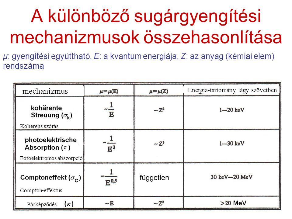 A különböző sugárgyengítési mechanizmusok összehasonlítása μ: gyengítési együttható, E: a kvantum energiája, Z: az anyag (kémiai elem) rendszáma független Koherens szórás Fotoelektromos abszorpció Compton-effektus Párképződés mechanizmus Energia-tartomány lágy szövetben