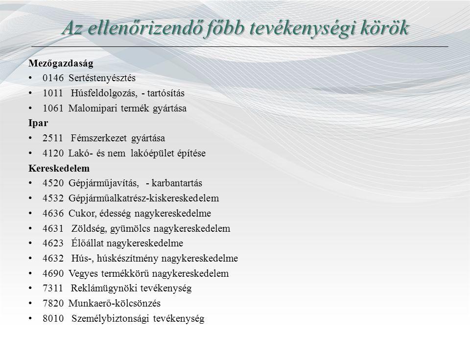 Az ellenőrizendő főbb tevékenységi körök Mezőgazdaság 0146 Sertéstenyésztés 1011 Húsfeldolgozás, - tartósítás 1061 Malomipari termék gyártása Ipar 251