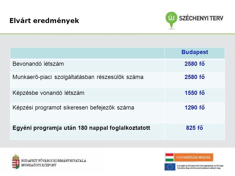 Elvárt eredmények Budapest Bevonandó létszám2580 fő Munkaerő-piaci szolgáltatásban részesülők száma2580 fő Képzésbe vonandó létszám1550 fő Képzési programot sikeresen befejezők száma1290 fő Egyéni programja után 180 nappal foglalkoztatott825 fő