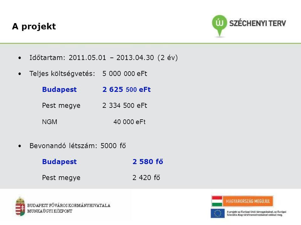 A projekt Időtartam: 2011.05.01 – 2013.04.30 (2 év) Teljes költségvetés: 5 000 000 eFt Budapest 2 625 500 eFt Pest megye2 33 4 5 00 eFt NGM 40 000 eFt Bevonandó létszám: 5000 fő Budapest 2 580 fő Pest megye2 420 fő