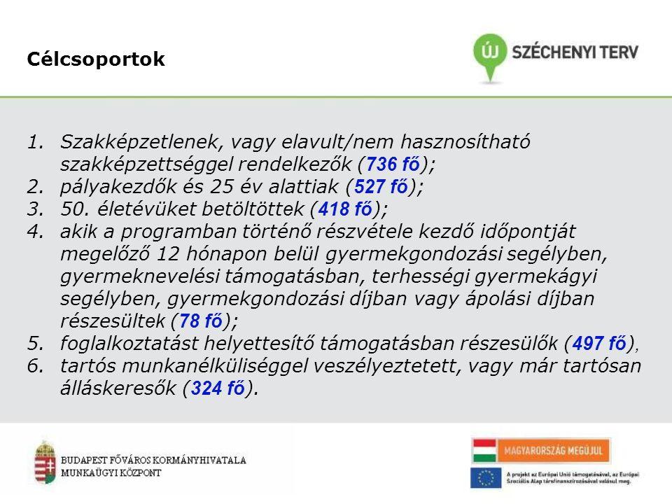 Célcsoportok 1.Szakképzetlenek, vagy elavult/nem hasznosítható szakképzettséggel rendelkezők ( 736 fő ); 2.pályakezdők és 25 év alattiak ( 527 fő ); 3