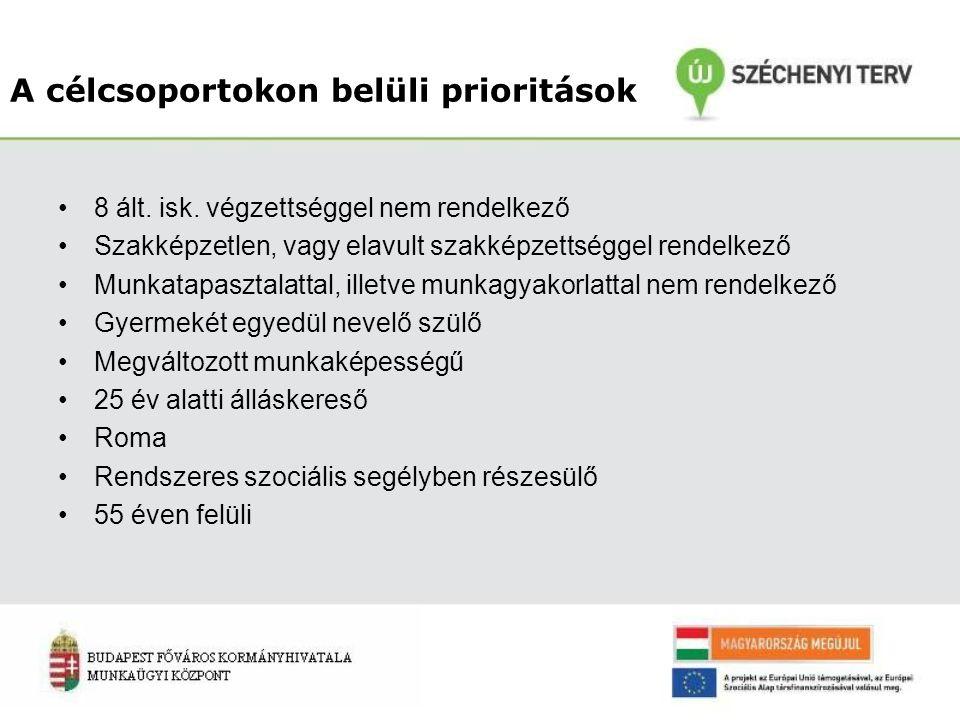 A célcsoportokon belüli prioritások 8 ált. isk. végzettséggel nem rendelkező Szakképzetlen, vagy elavult szakképzettséggel rendelkező Munkatapasztalat