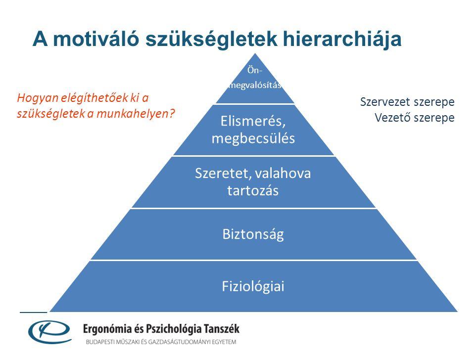 A motiváló szükségletek hierarchiája Ön- megvalósítás Elismerés, megbecsülés Szeretet, valahova tartozás Biztonság Fiziológiai Hogyan elégíthetőek ki a szükségletek a munkahelyen.