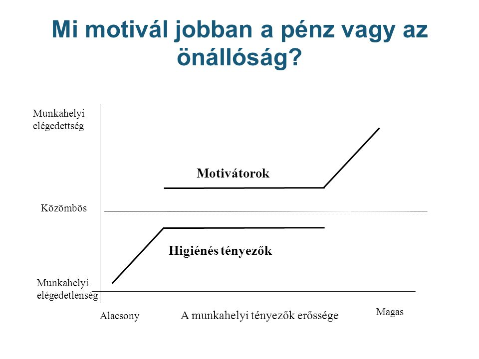 Mi motivál jobban a pénz vagy az önállóság.