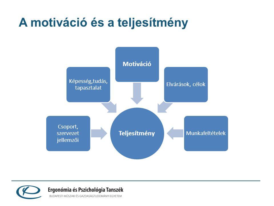 A motiváció és a teljesítmény Teljesítmény Csoport, szervezet jellemzői Képesség,tudás, tapasztalat Motiváció Elvárások, célokMunkafeltételek