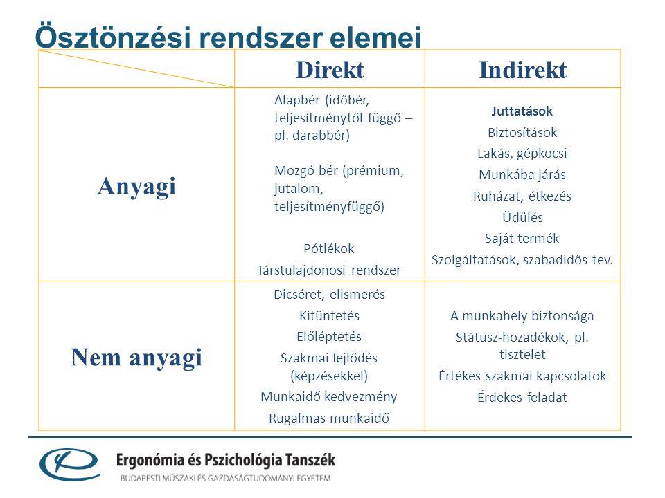 Ösztönzési rendszer elemei DirektIndirekt Anyagi Alapbér (időbér, teljesítménytől függő – pl.