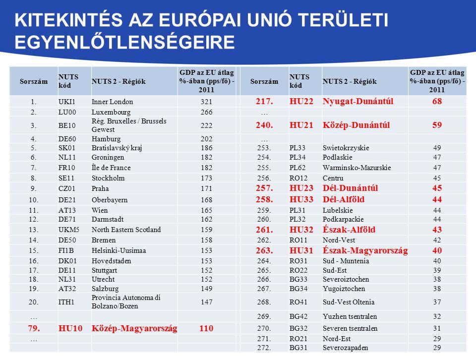 KITEKINTÉS AZ EURÓPAI UNIÓ TERÜLETI EGYENLŐTLENSÉGEIRE Sorszám NUTS kód NUTS 2 - Régiók GDP az EU átlag %-ában (pps/fő) - 2011 Sorszám NUTS kód NUTS 2