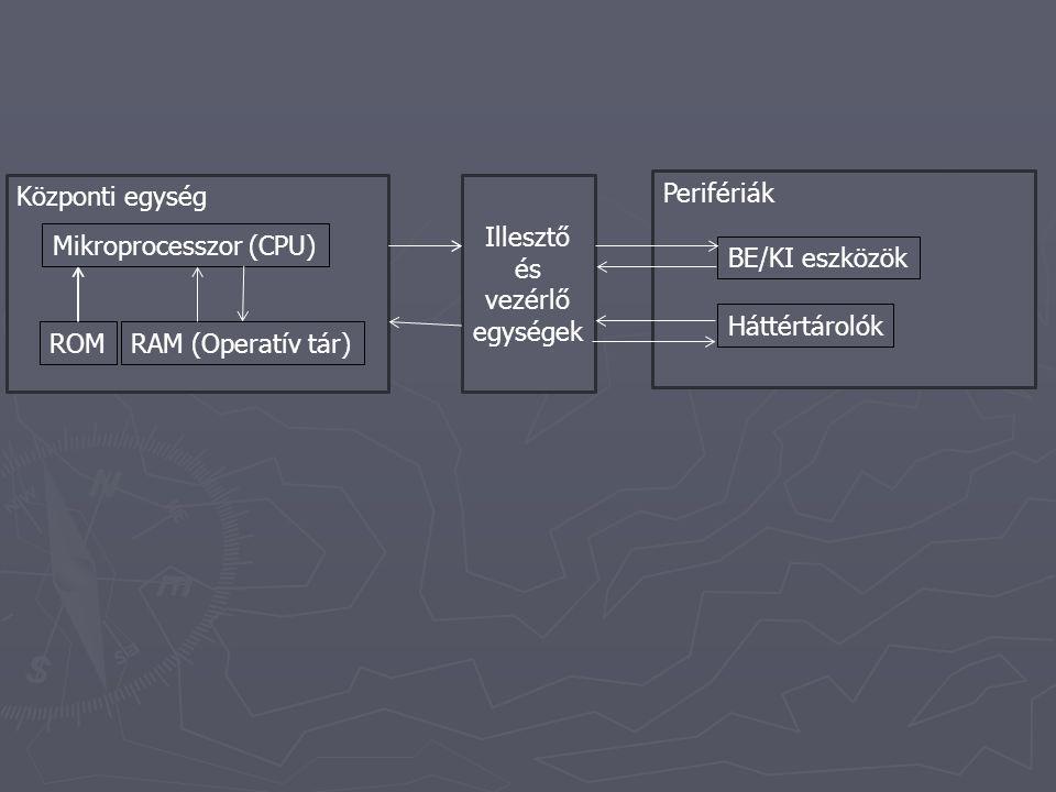Mikroprocesszor (CPU) ROMRAM (Operatív tár) Központi egység Illesztő és vezérlő egységek Perifériák BE/KI eszközök Háttértárolók