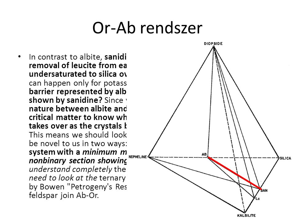 Or-Ab rendszer In contrast to albite, sanidine provides no thermal barrier.