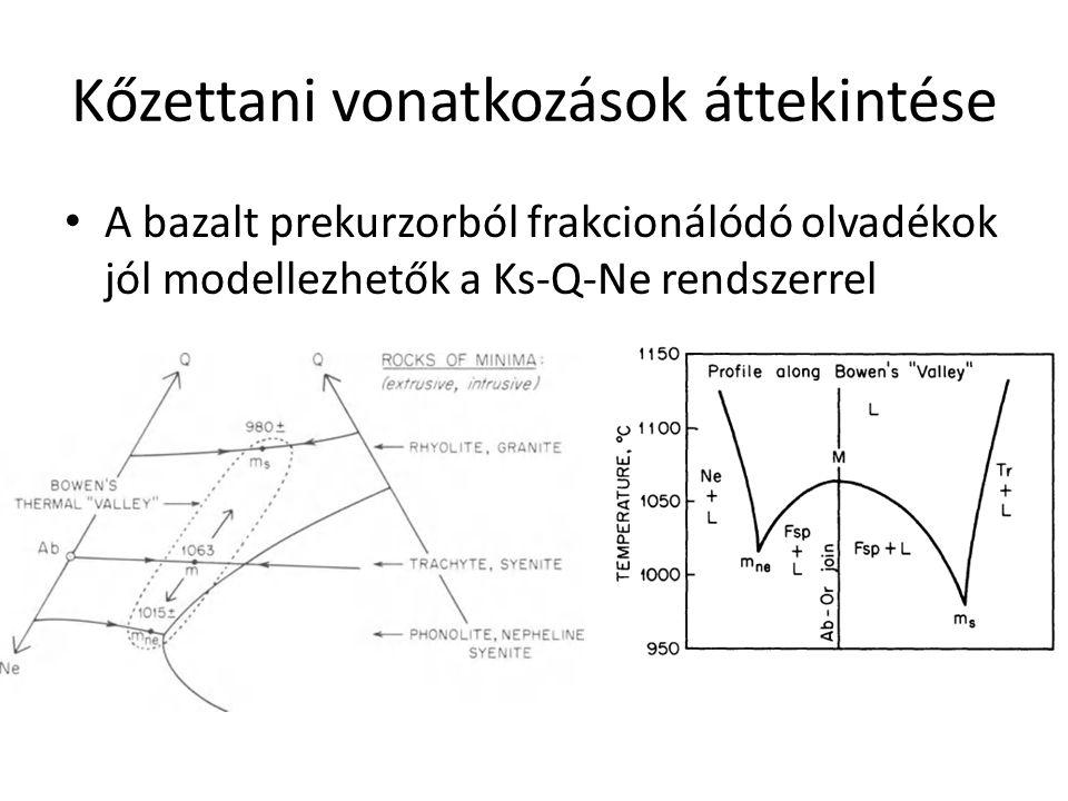 Kőzettani vonatkozások áttekintése A bazalt prekurzorból frakcionálódó olvadékok jól modellezhetők a Ks-Q-Ne rendszerrel