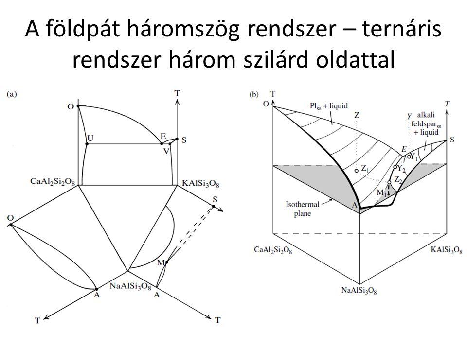 A földpát háromszög rendszer – ternáris rendszer három szilárd oldattal
