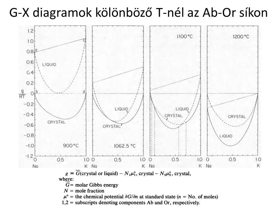 G-X diagramok kölönböző T-nél az Ab-Or síkon