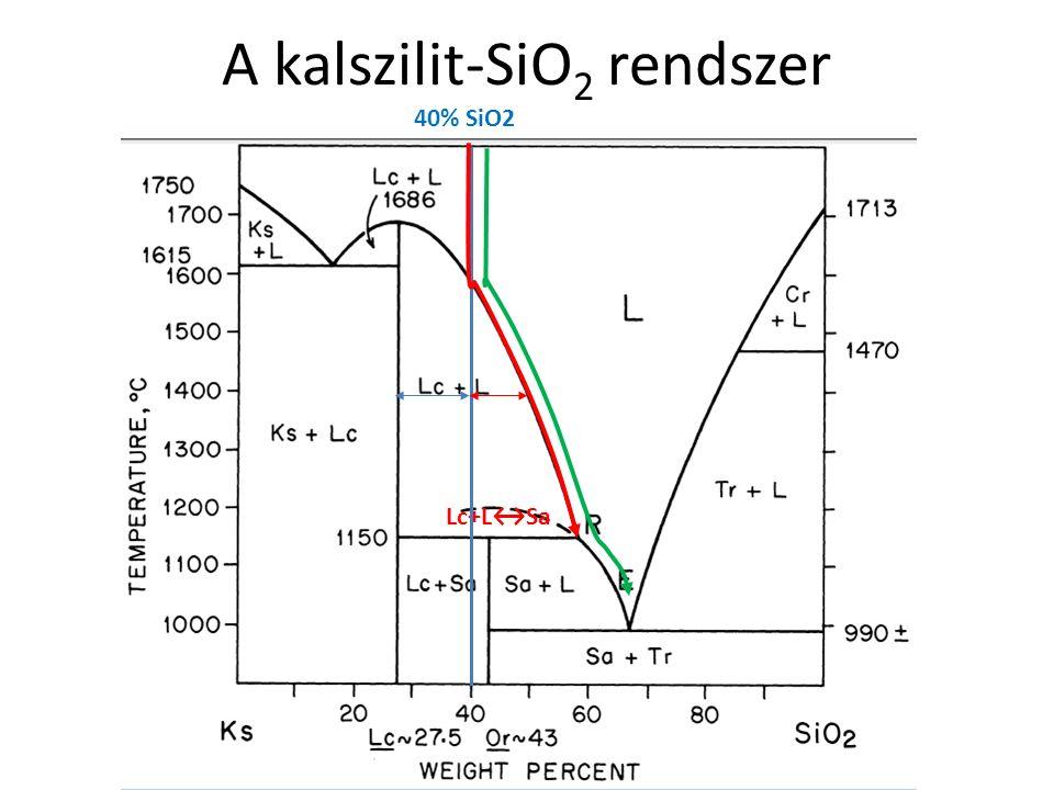 Egyensúlyi kristályosodás Példa egyensúlyi kristályosodásra 40% SiO 2 kezdeti olvadék-összetétel esetén.